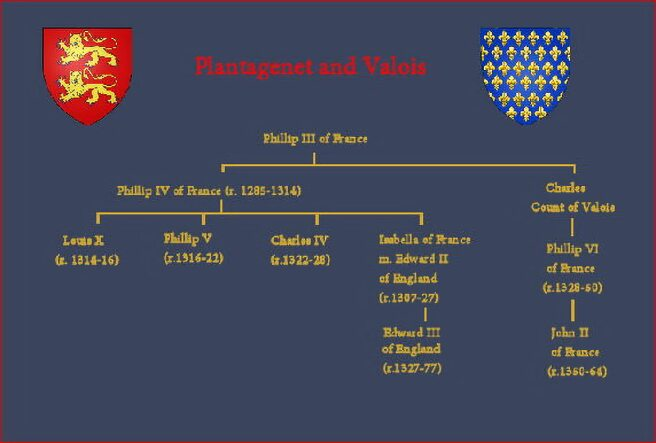 Genealogical Table-Plantagenet and Valois
