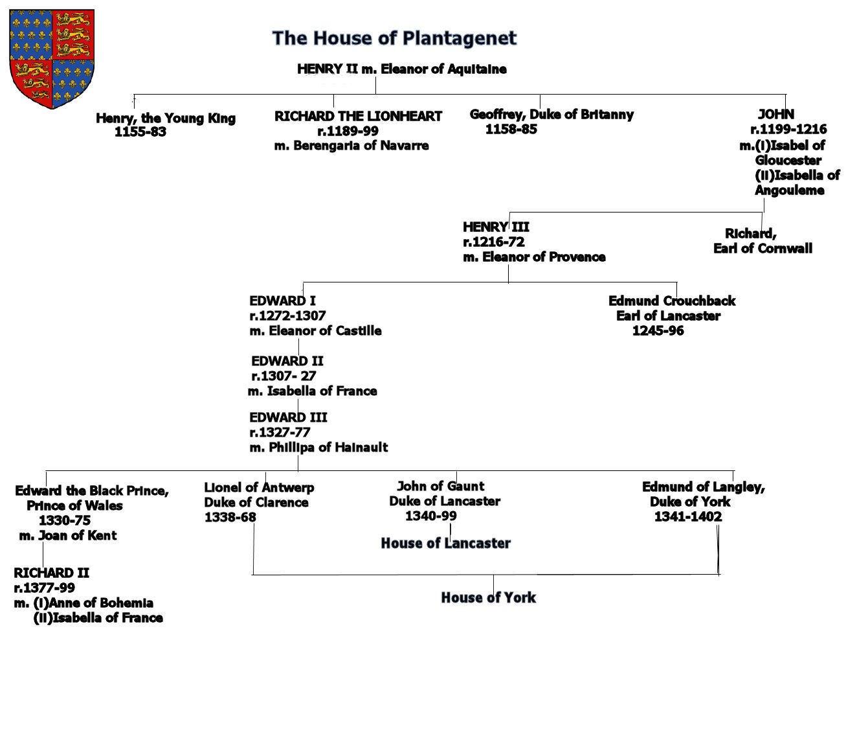 Genealogical Tables. on all kings of england, statute of king john of england, danes of england, romantic poets of england, norman kings of england, stuarts of england, elizabeth woodville of england, tudors of england,
