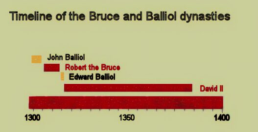 Bruce and Balliol dynasties