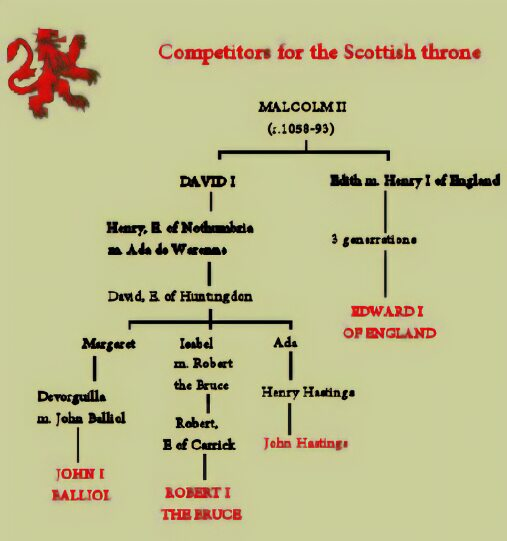 Competitors for the Scottish throne