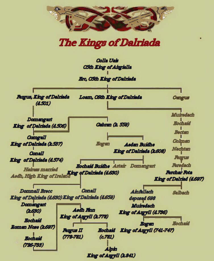 Kings of Dalriada