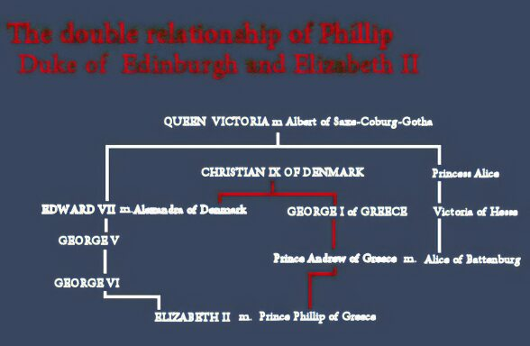 Windsor Genealogy