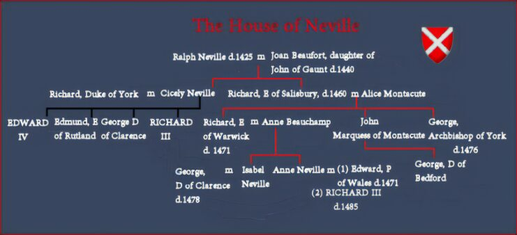 The Neville Family