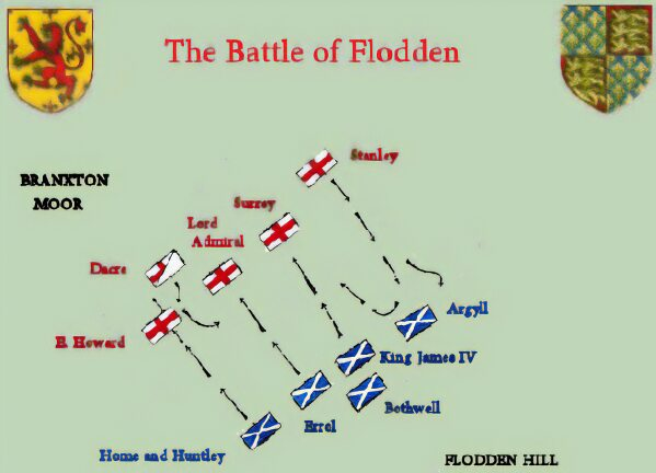 Battle of Flodden