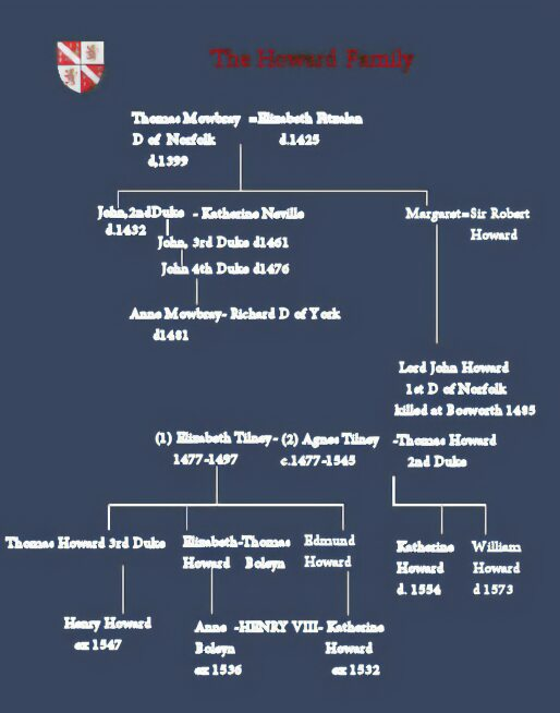 Howard Family Tree